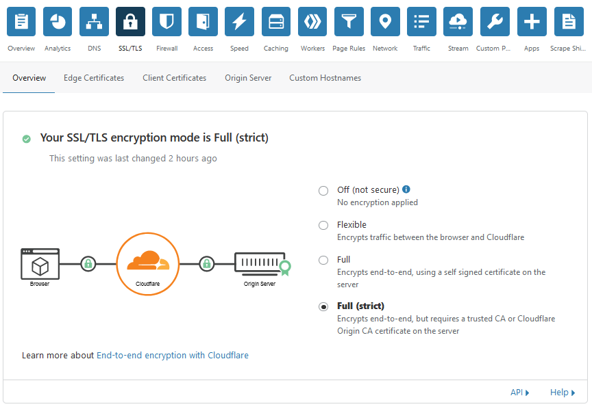 Режим шифрования на сайте Cloudflare - Как разместить сайт используя Cloudflare и Nginx на Ubuntu 20.04