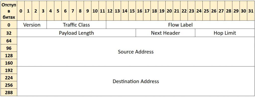 Фиксированный заголовок пакета IPv6 - Что такое протокол IPv6 и как он работает