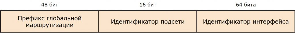 Структура адреса IPv4